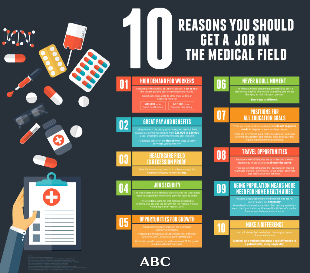 10 Reasons You Should get a job in the medical field